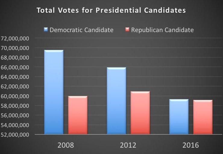 republican-versus-democrats
