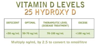 vitamin-d-chart3